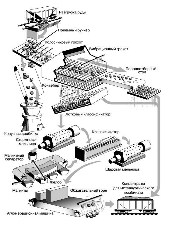 Обогатительно-технологическая схема обогатительной фабрики
